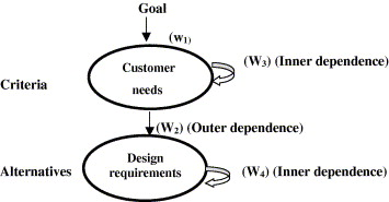 روش ترکیبی QFD و ANP (فرایند تحلیل شبکه ای)