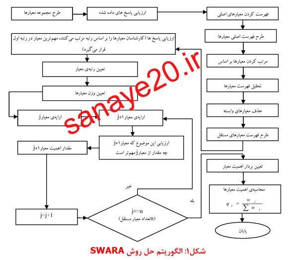 آموزش روش سوارا (SWARA)