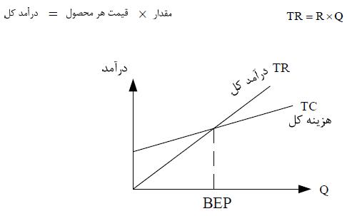 نقطه سربه سر (BEF) در مدیریت تولید و عملیات