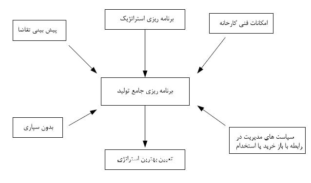 برنامه ریزی جامع تولید و مدیریت تولید