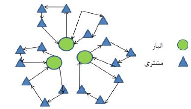 ساختار سیستم توزیع در مکان یابی مسیریابی
