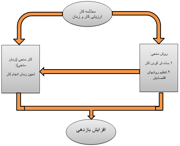 مراحل ارزیابی کار و زمان