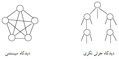 تفاوت رویکرد سیستم های دینامیک با رویکرد سنتی