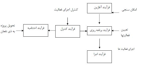 فرایندهای مدیریت و کنترل پروژه