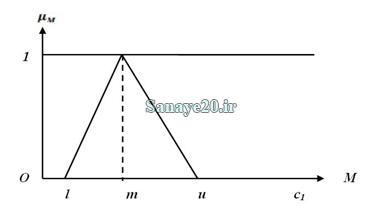 عدد فازی مثلثی