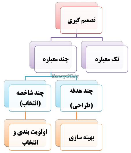 معرفی روشهای مهم تصمیم گیری چند شاخصه (MADM)