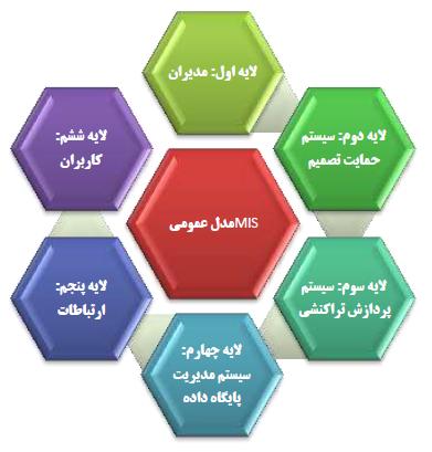 مدل های سیستم اطلاعات مدیریت MIS