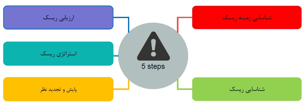 مراحل مختلف مدیریت ریسک risk management