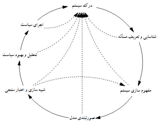 گامهای متدولوژی پویاییهای سیستم به همراه بازخورهای واسط