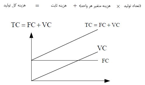 منحنی هزینه ثابت و هزینه متغیر و هزینه کل در برنامه ریزی و مدیریت تولید