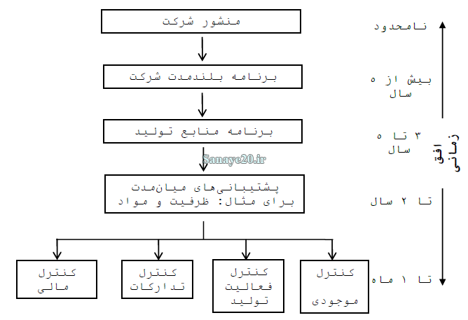 سلسله مراتب برنامه ریزی تولید