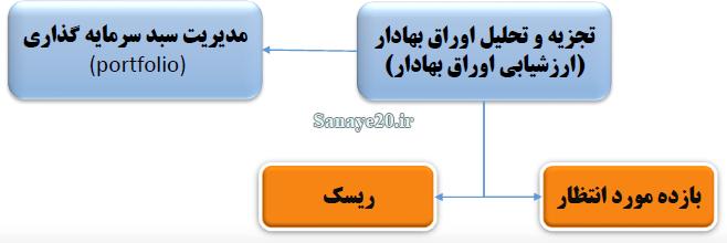 فرایند سرمایه گذاری و مراحل آن