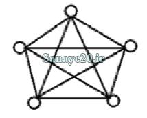 توپولوژی ستاره ای در الگوریتم pso