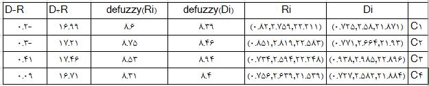 علت و معلول بودن معیارها روش دیمتل فازی fuzzy dematel