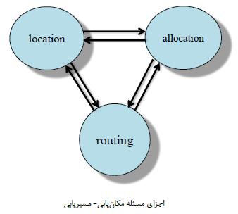 اجزای مکان یابی مسیریابی LRP و مکان یابی مسیریابی