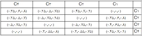 ماتریس ارتباطات مستقیم روش دیمتل فازی fuzzy dematel