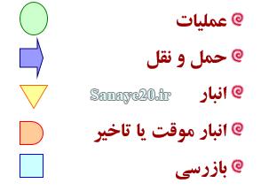 علامت های نمودار fpc