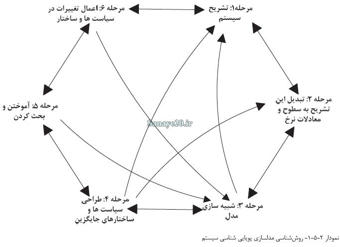 روش شناسی مدلسازی پویایی سیستم