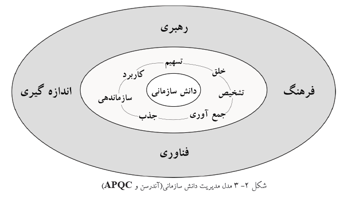 مدل پیشبرد مدیریت دانش