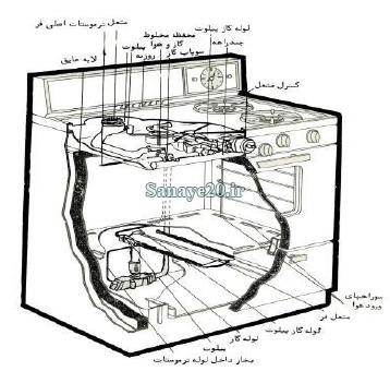 پروژه ارزیابی کار و زمان اجاق گاز