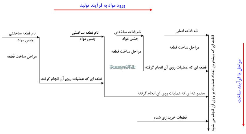 نمونه نمودار فرایند عملیات