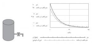 غییر ارتفاع آب منبع بر حسب زمان بعد از باز شدن شیر پایین منبع