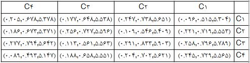 ماتریس ارتباطات کل روش دیمتل فازی fuzzy dematel