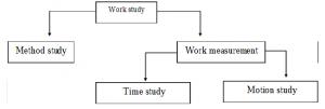 مطالعه زمان
