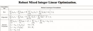 بهینه سازی خطی عدد صحیح مختلط استوار