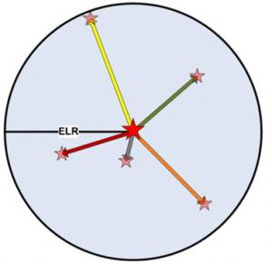 تخم گذاری تصادفی در ELR ، ستاره قرمز مرکزی زیستگاه اولیه فاخته با 5 تخم است. ستاره های صورتی لانه جدید تخم ها هستند.