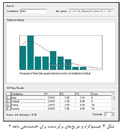 نرخ خدمت دهی به مشتریان در نرم افزار ED