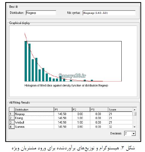 نرخ ورود مشتریان ویژه در نرم افزار ED