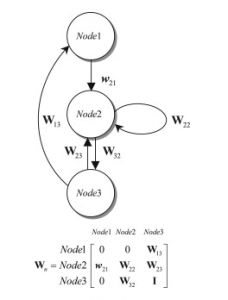 نمایش یک شبکه