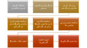 مراحل روش COPRAS-GRAY