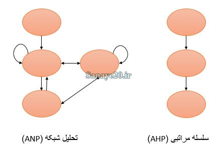 تفاوت روش AHP و ANP