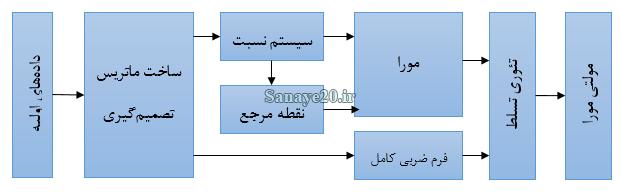 الگوریتم روش مولتی مورا multimoora