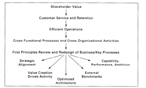 رویکرد مهندسی مجدد برای تحول شرکت
