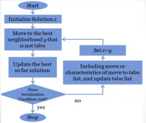 نمودار جریان الگوریتم جستجوی ممنوعه