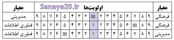 نمونه پرسشنامه AHP تحلیل سلسله مراتبی