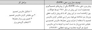 مدل SAW و شرح مختصر آن