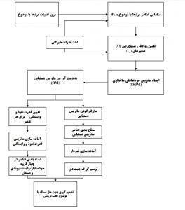 مراحل اجرایی مدلسازی ساختاری تفسیری