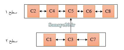 آموزش روش ISM (مدلسازی ساختاری تفسیری)