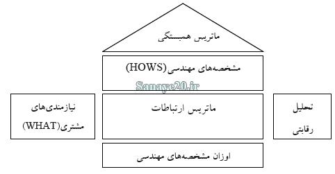 نمونه ماتریس خانه کیفیت qfd