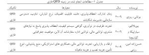 مطالعات انجام شده در زمینه QFD فازی