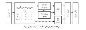 نمودار مراحل مختلف تكنیک مولتی مورا