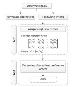 روش ترکیبی AHP- GRA