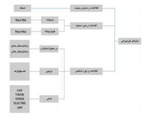 نواع مختلف روشهاي MADM از نظر كاربرد