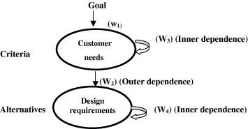 ترکیب QFD و ANP