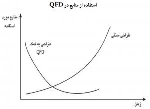 استفاده از منابع در QFD