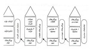 مراحل QFD